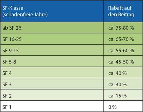 Schadenfreiheitsklassen Tabelle